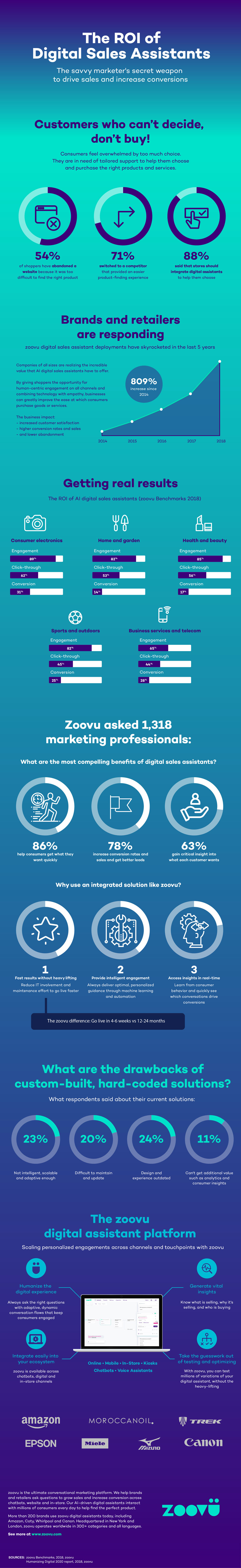zoovu roi digital assistants